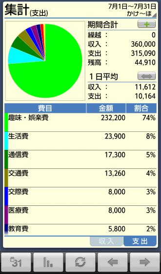 グラフ画面