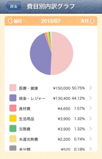 費目別の収支グラフ
