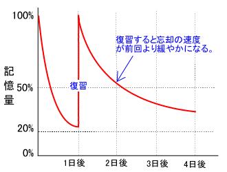 忘却曲線2