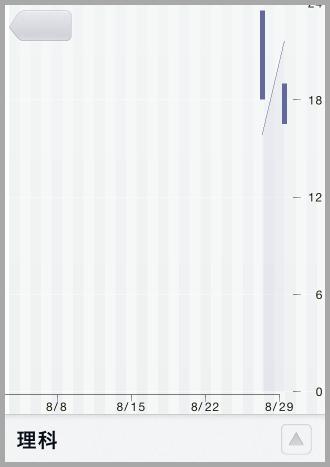 理科の勉強時間のグラフ