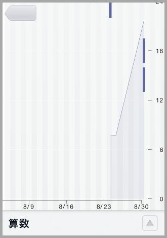 算数の勉強時間を登録した後のグラフ