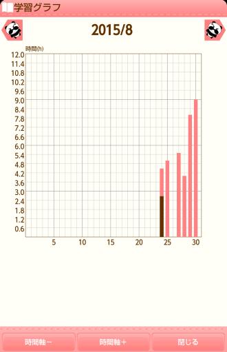 計画と実行のグラフ画面