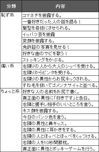 罰ゲームのリスト