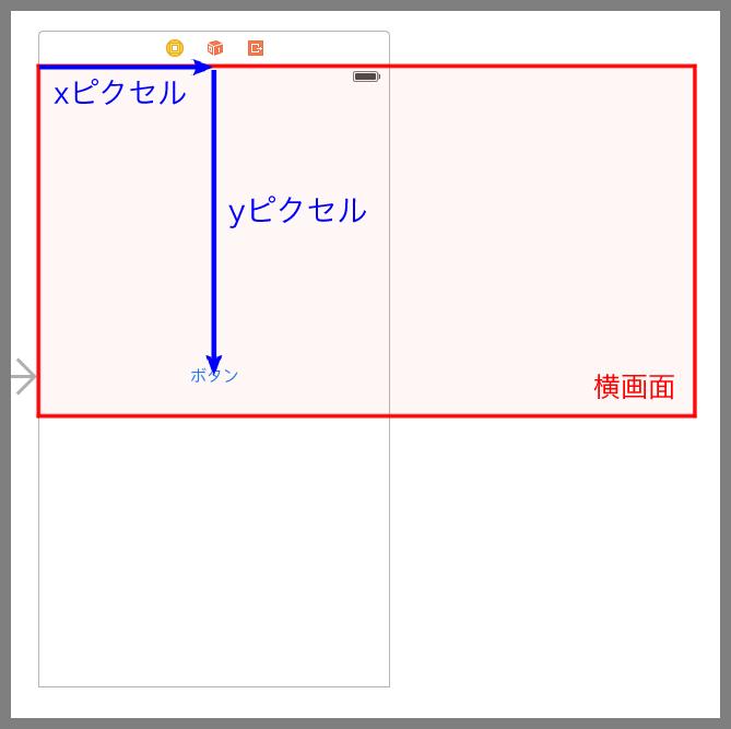 Auto Layoutを使わない場合の縦画面、横画面の表示の違い