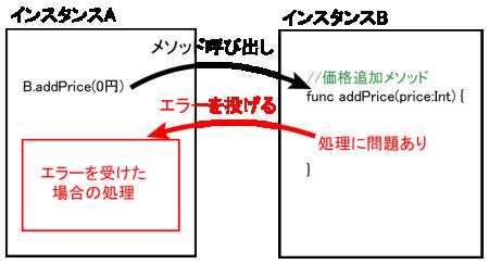 エラーハンドリングの例
