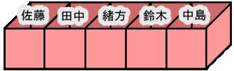 集合のイメージ図
