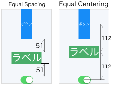 DistributionにEqual Centeringを設定