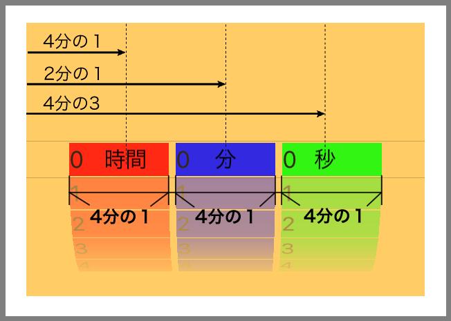 Componentの幅をPickerViewの幅の4分の1に指定