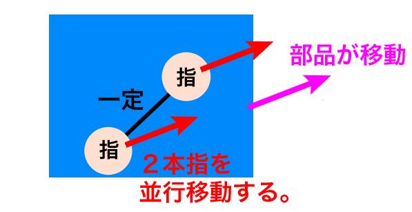 2本指の距離を一定に保ったまま並行移動すると部品も同じ方向に移動する。