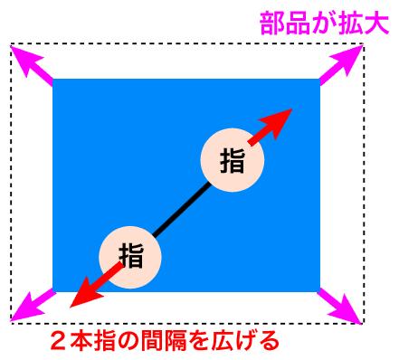 2本の指の間隔を広げると部品が拡大する