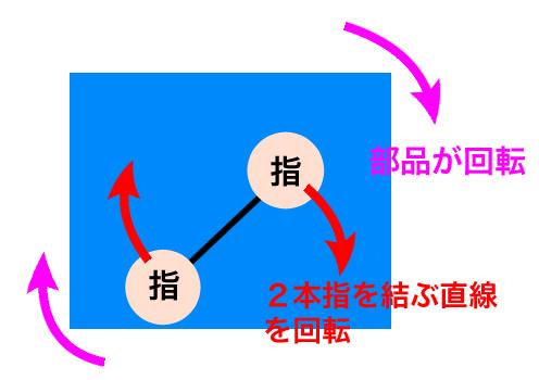 2本指を結ぶ直線を回転させると部品も回転する