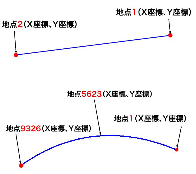 MKGeodesicPolylineの曲線の座標
