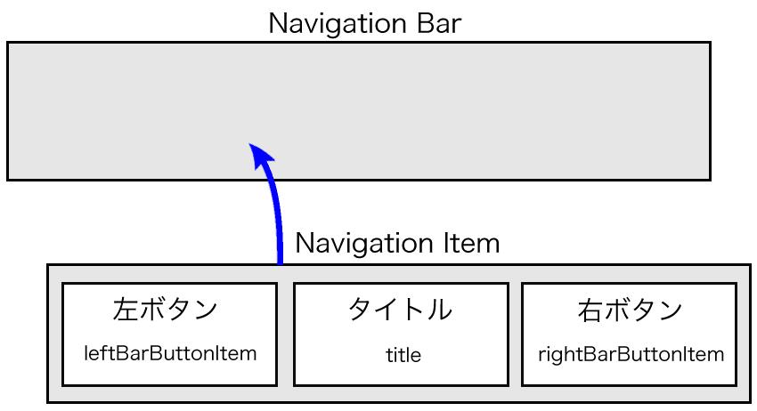 Navigation Barの格納イメージ