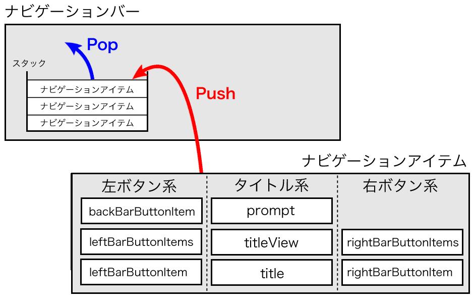 Navigation BarにNavigation Itemをスタックするイメージ
