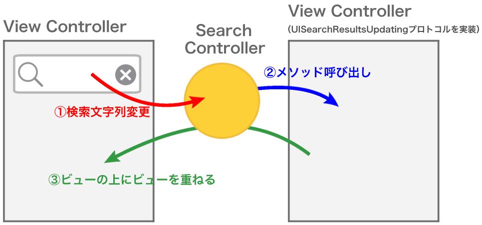 Serch Controllerの実行イメージ