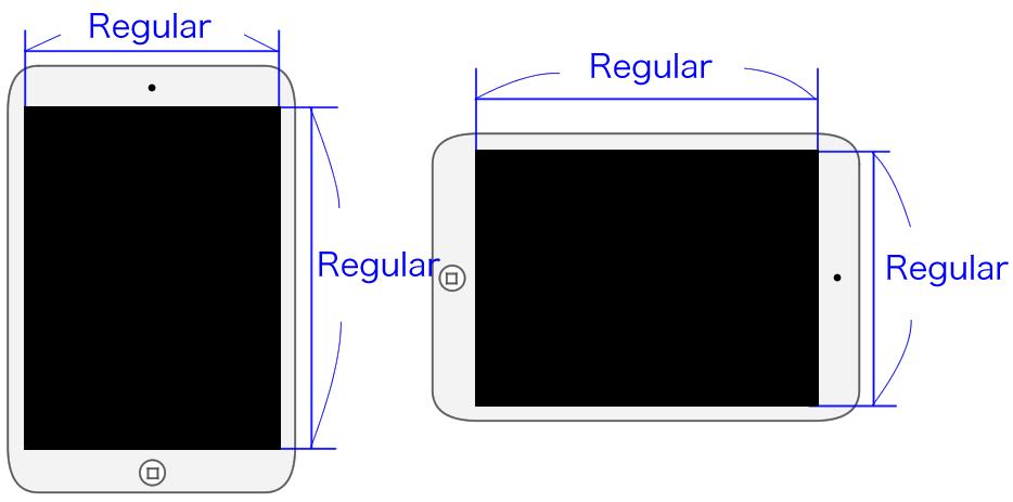 iPadのサイズクラス