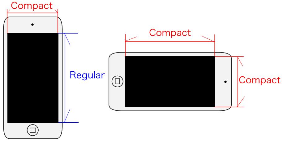 iPhoneのサイズクラス