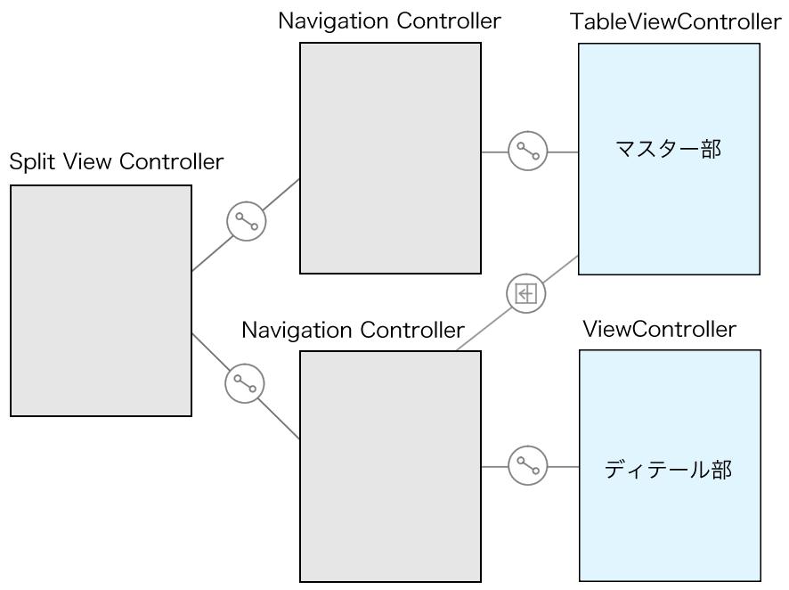 Split View Controllerの修正後イメージ