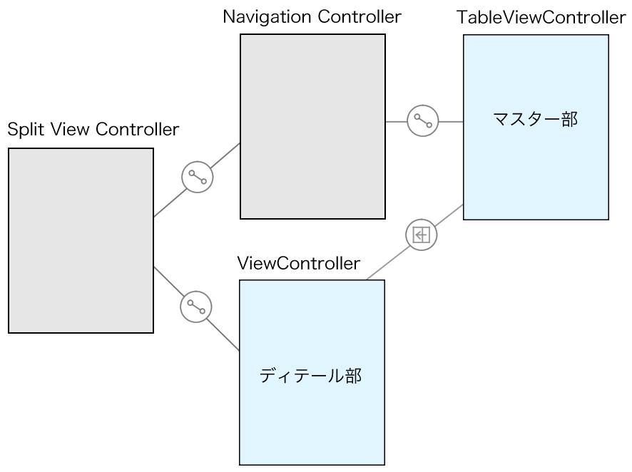 Split View Controllerの変更前イメージ図