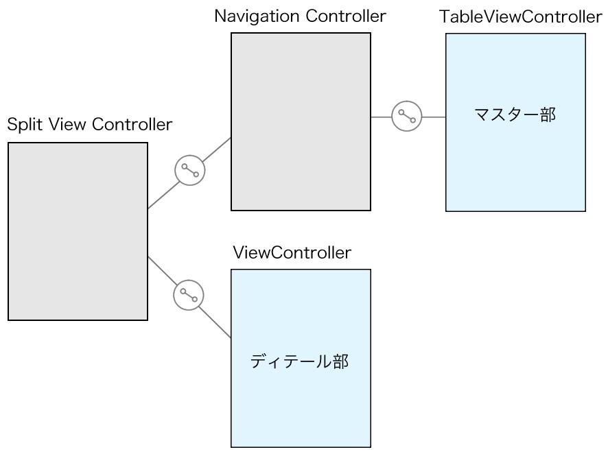 Split View Controllerをストーリーボードに配置すると追加される部品