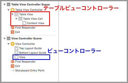 Table View Controllerの直下にテーブルビュー