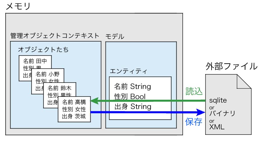 Core Dataの保存のイメージ図