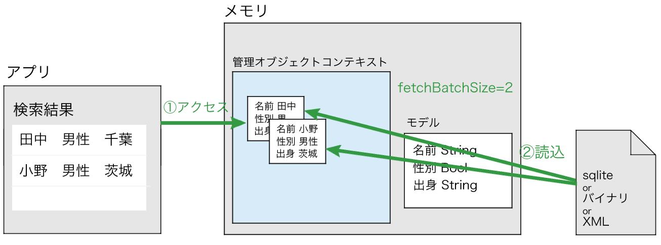 fetchBatchSizeに2を設定した場合