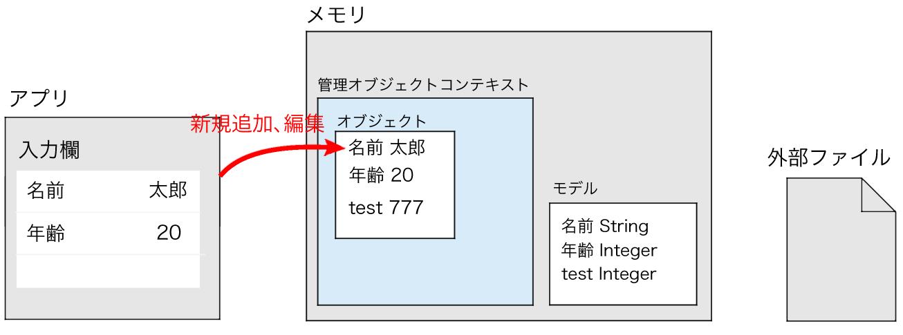 管理オブジェクトコンテキストにオブジェクトを追加