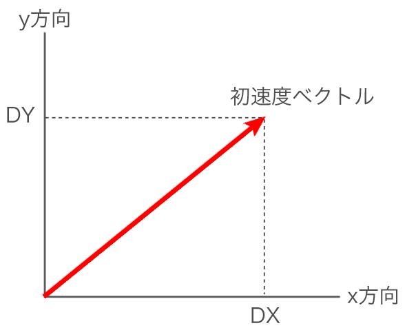 初速度ベクトルの例