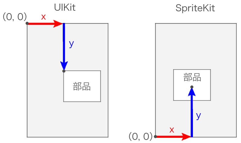 UIKitとUISpriteの座標の違い