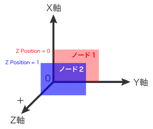 Z Positionの説明