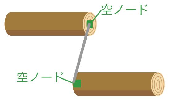 丸太と丸太に線を引く