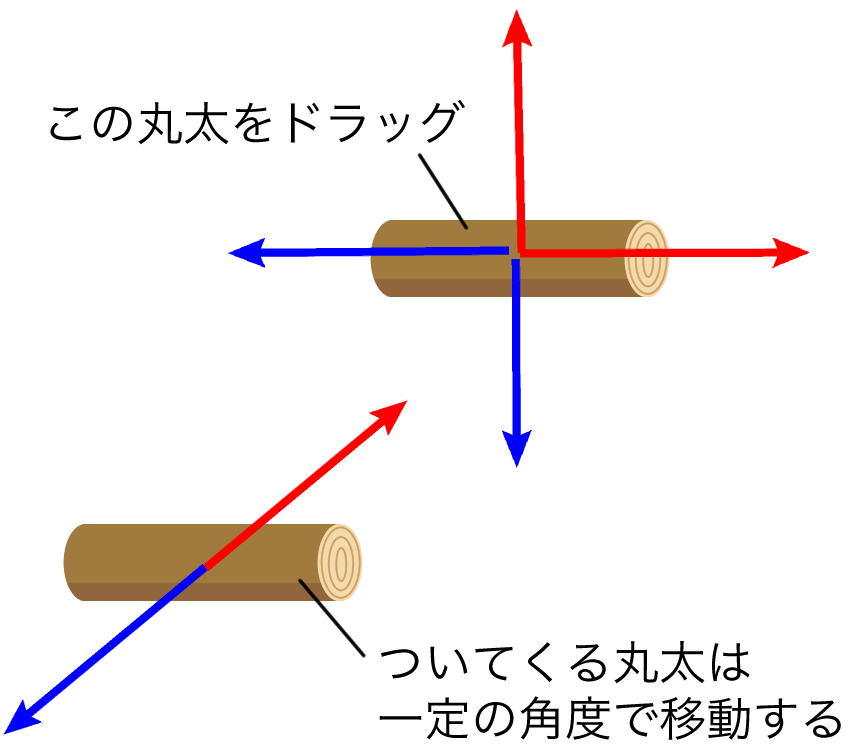 SKPhysicsJointSlideのイメージ