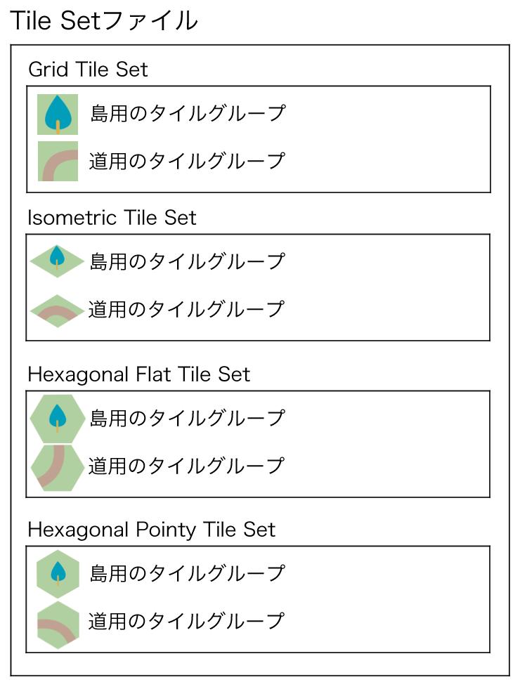 4種類のタイルセット