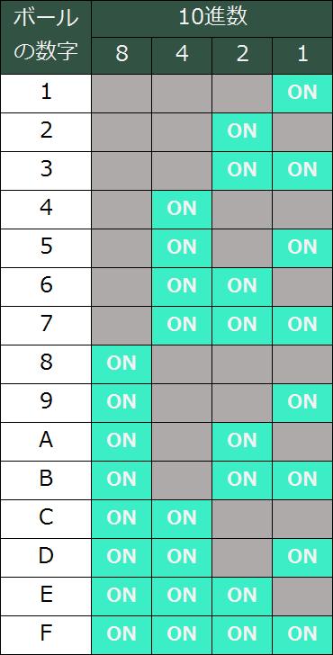 スイッチと16進数の対応表