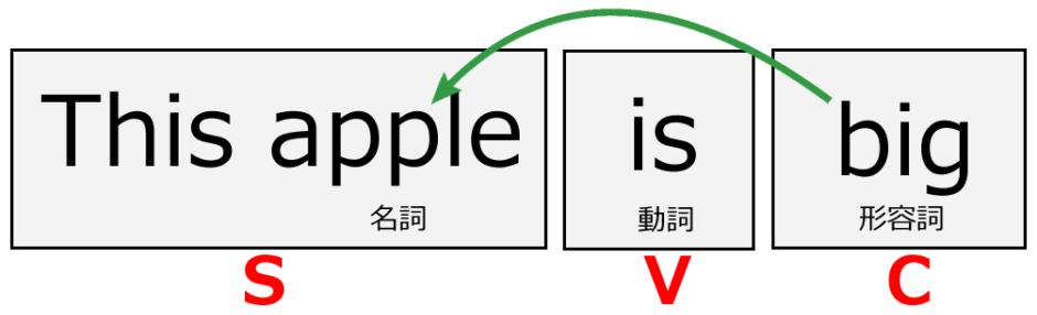 形容詞を補語として用いる例
