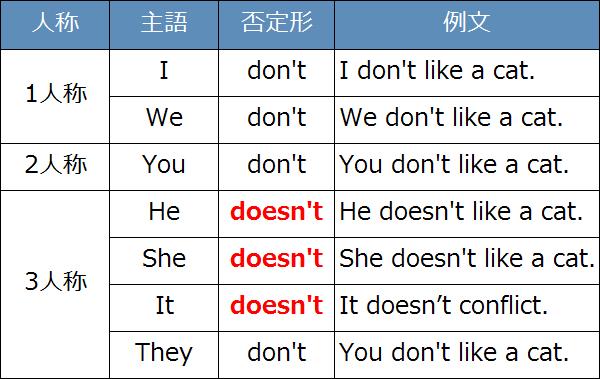 否定形の例文
