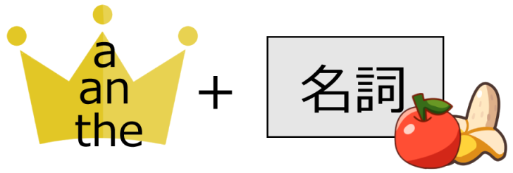 冠詞のイメージ