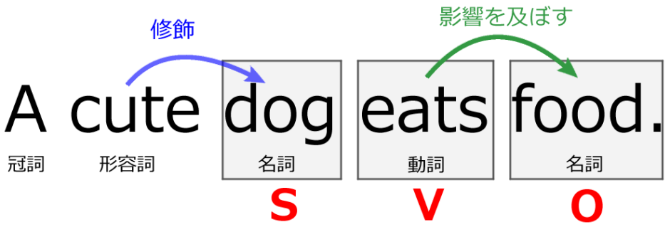 A cute dog eats food.