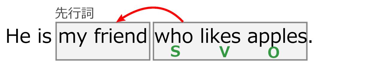 関係代名詞の例