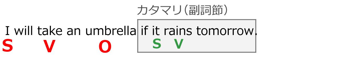 ifの副詞節